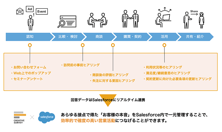 「CREATIVE SURVEY for Salesforce」とは?